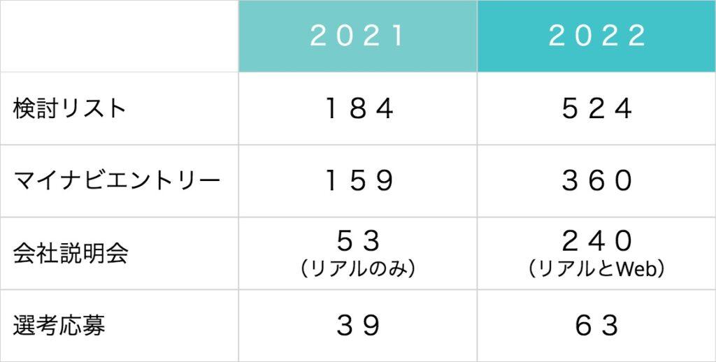 新卒採用前年比較